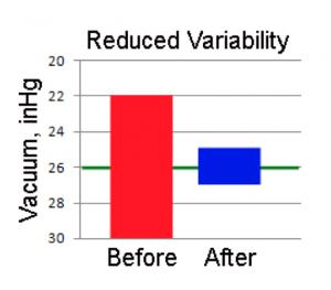 Graphique de réduction de la variabilité de pression du vide