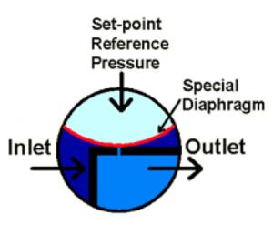 Schéma de fonctionnement du régulateur de pression du vide EVR Equilibar