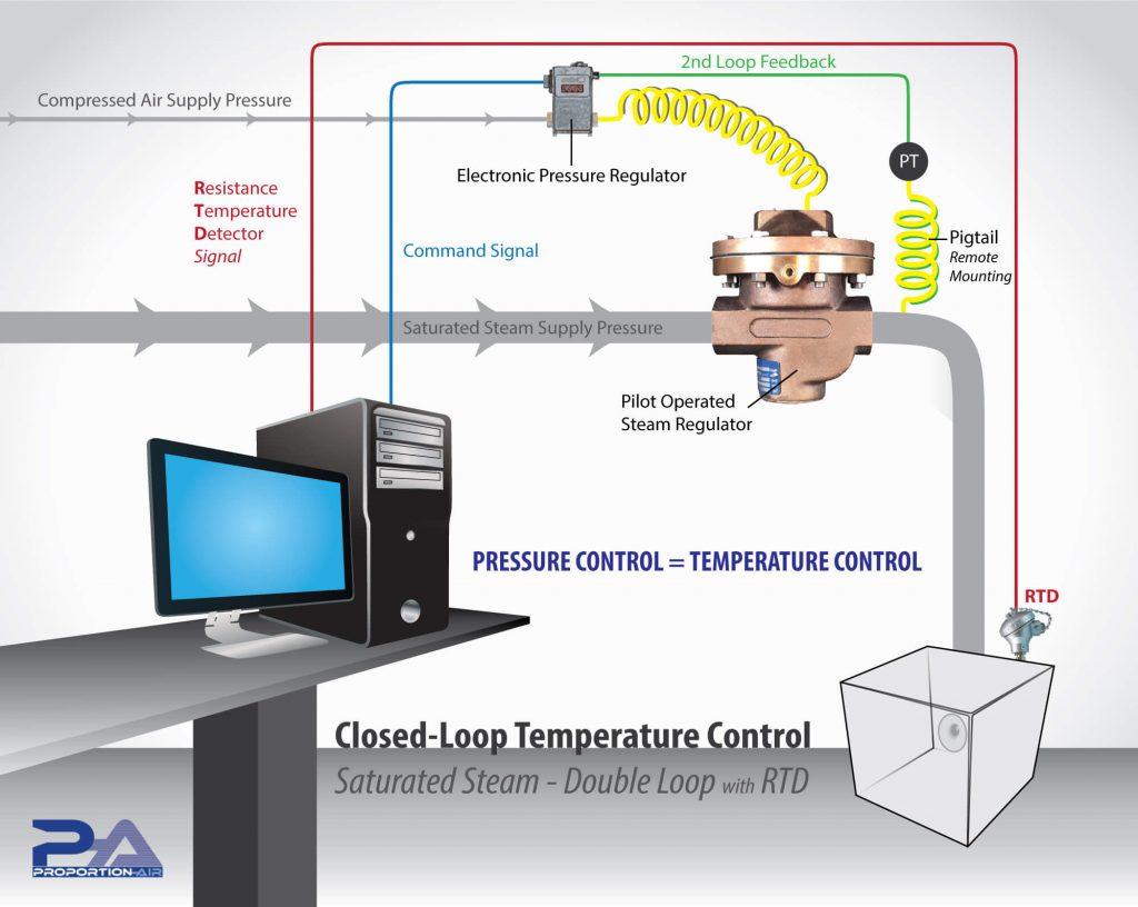 Schéma de contrôle de pression et temperature de vapeur saturée - Proportion-air