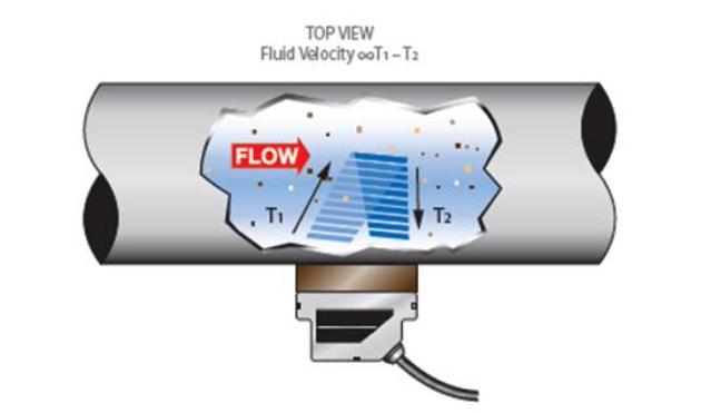 Schéma de fonctionnement débitmètre à ultrasons technologie de mesure Doppler