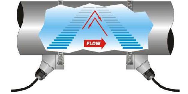 Schéma de fonctionnement débitmètre à ultrasons technologie de mesure temps de transit TFX 5000