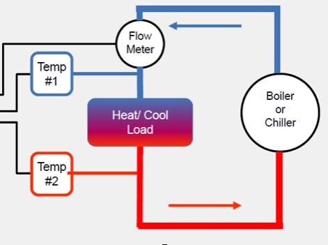 schéma de montage débitmètre système CVC